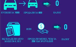 Платится ли налог с продажи автомобиля